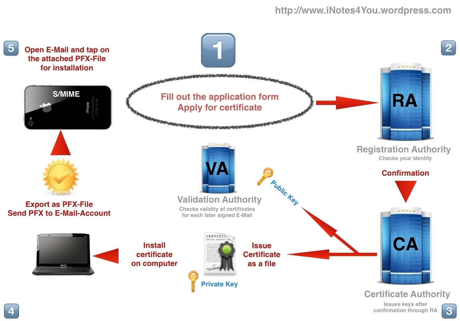 Smime Secure E Mail Communication Inotes4you