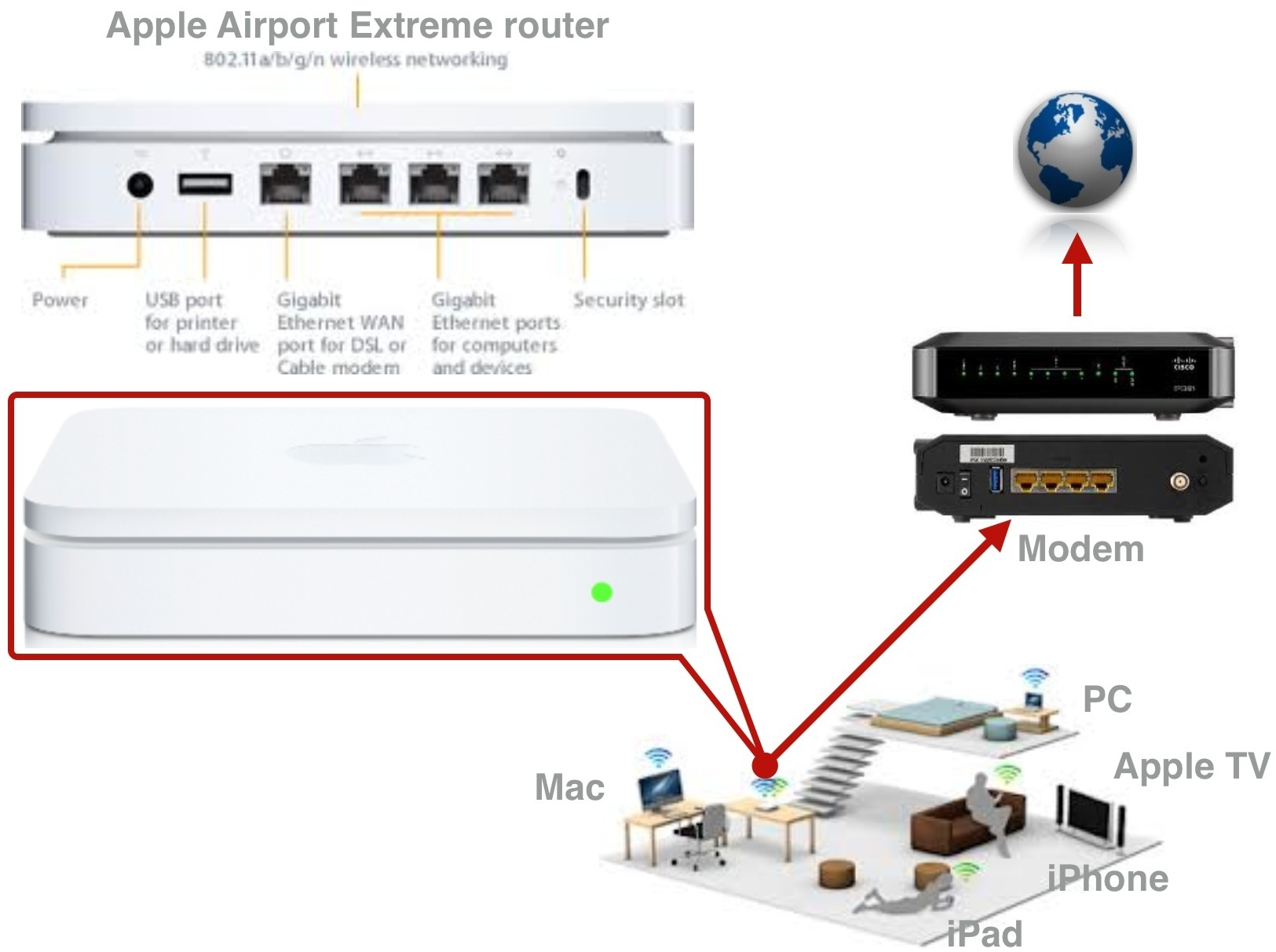 network 2 apple airport router inotes4you rh inotes4you com Apple Airport Connections Apple Airport Extreme Visio Stencils