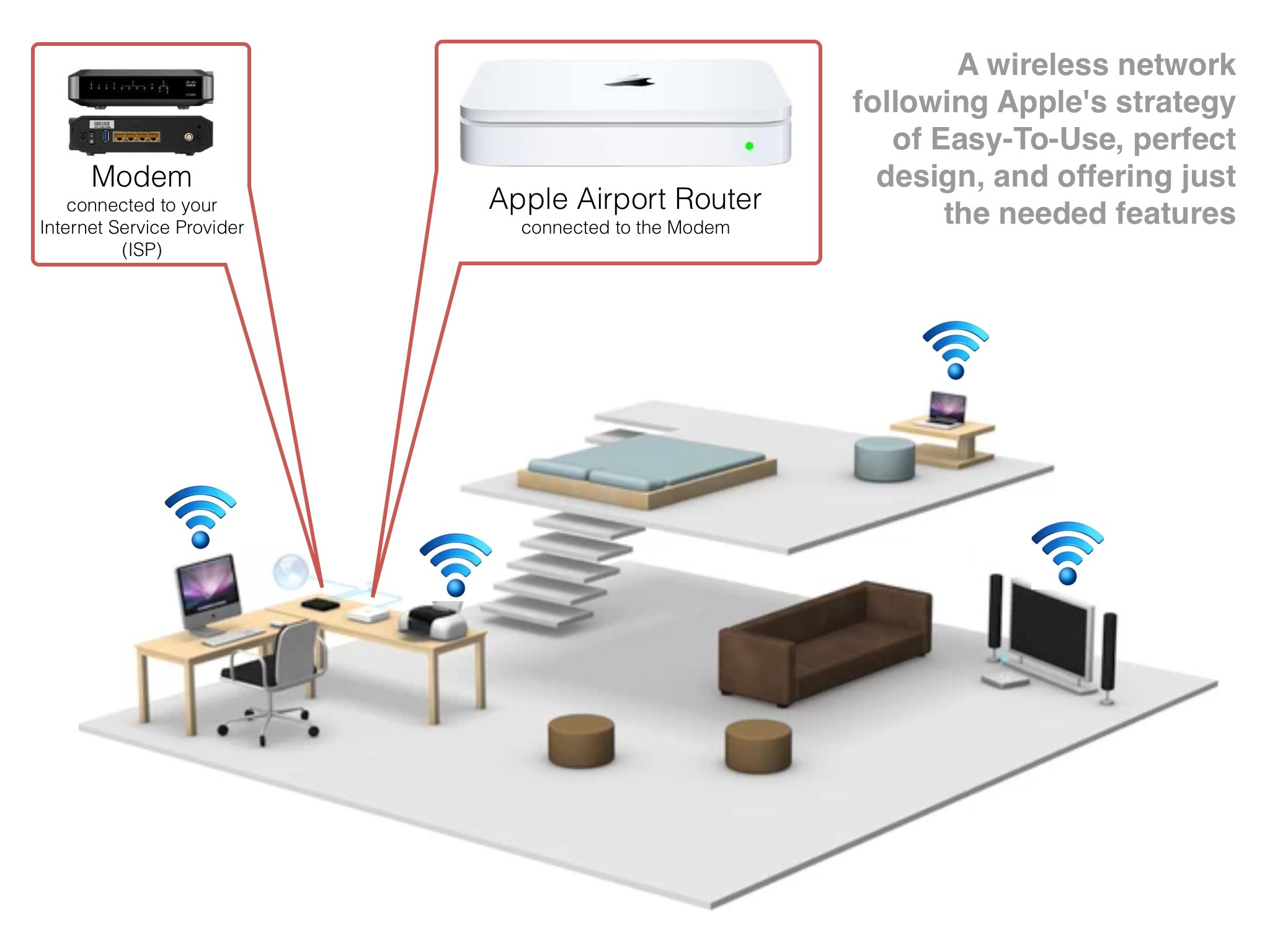 Apple Time Capsule Wiring Diagram : Apple wireless network inotes you