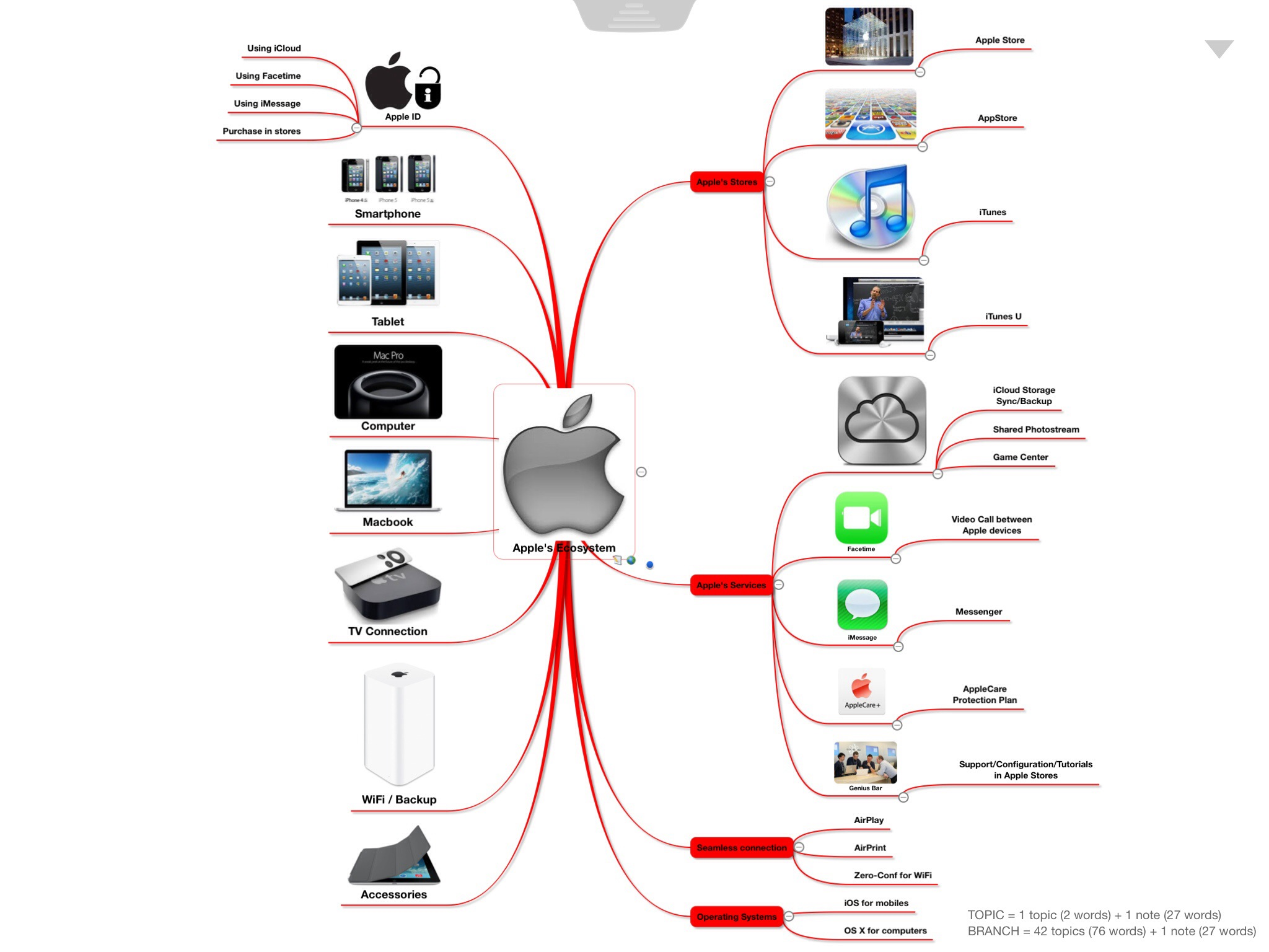 Apple S Ecosystem Inotes4you