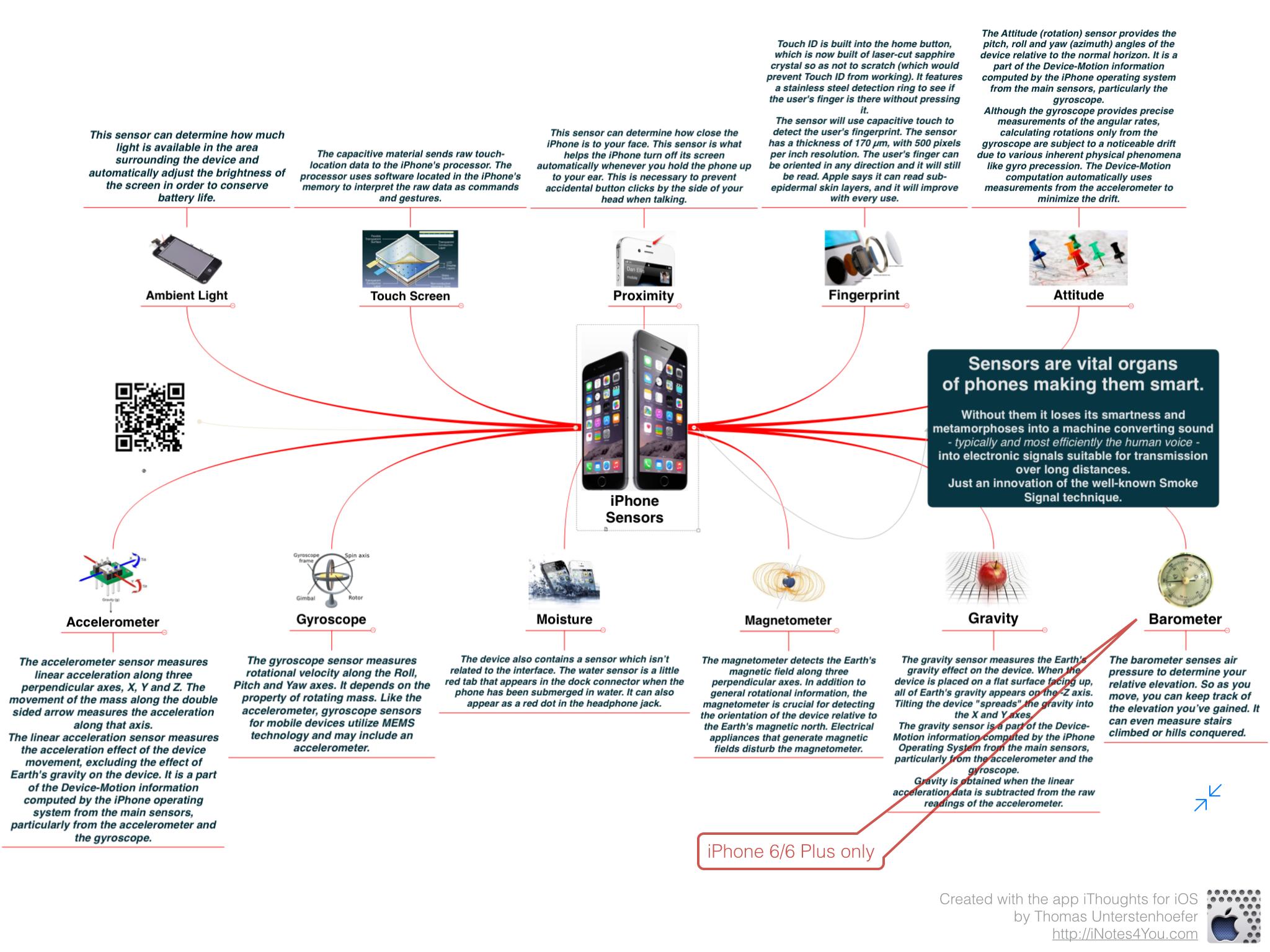 iphone 6 sensor diagram download wiring diagrams u2022 rh sleeperfurniture co computer motherboard diagram labeled A Simple Diagram ATX Motherboard